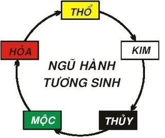 ngu hanh tuong sinh